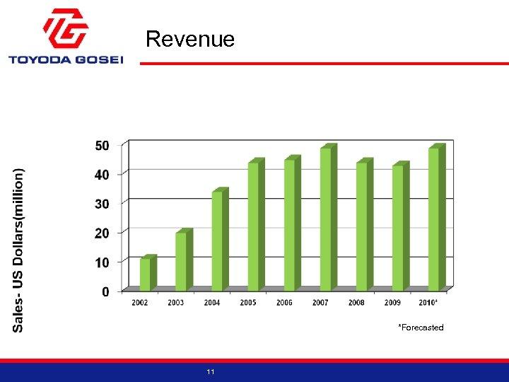 Revenue *Forecasted 11