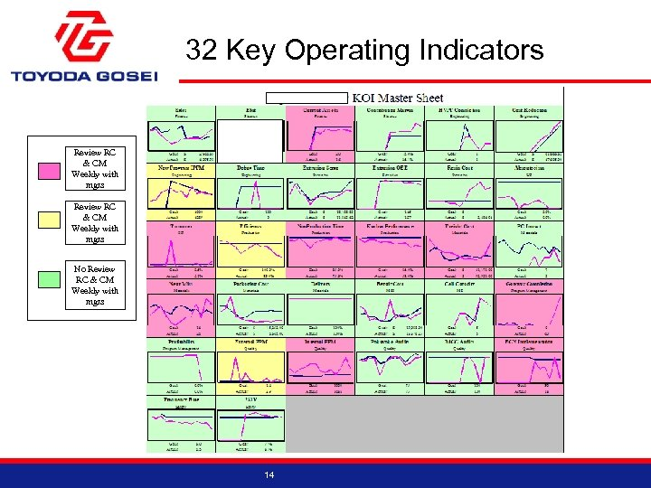 32 Key Operating Indicators Review RC & CM Weekly with mgrs No Review RC