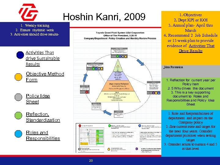 Hoshin Kanri, 2009 1. Weekly tracking 2. Ensure rhythmic work 3. Activities should drive