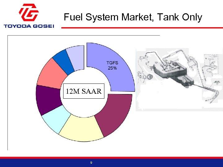 Fuel System Market, Tank Only 12 M SAAR 9
