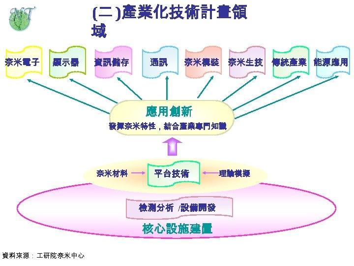 (二 )產業化技術計畫領 域 奈米電子 顯示器 資訊儲存 通訊 奈米構裝 奈米生技 傳統產業 能源應用 應用創新 發揮奈米特性,結合產業專門知識 奈米材料