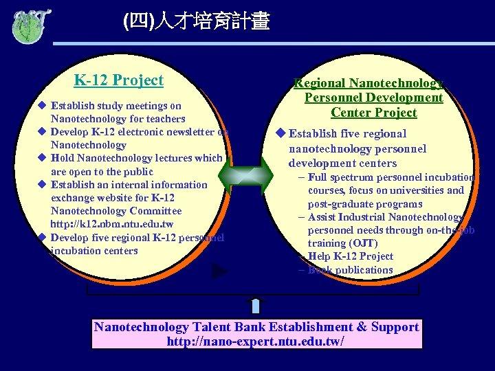 (四)人才培育計畫 K-12 Project u Establish study meetings on Nanotechnology for teachers u Develop K-12