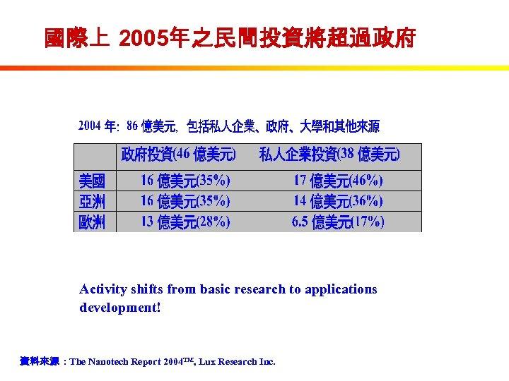 國際上 2005年之民間投資將超過政府 Activity shifts from basic research to applications development! 資料來源 : The Nanotech