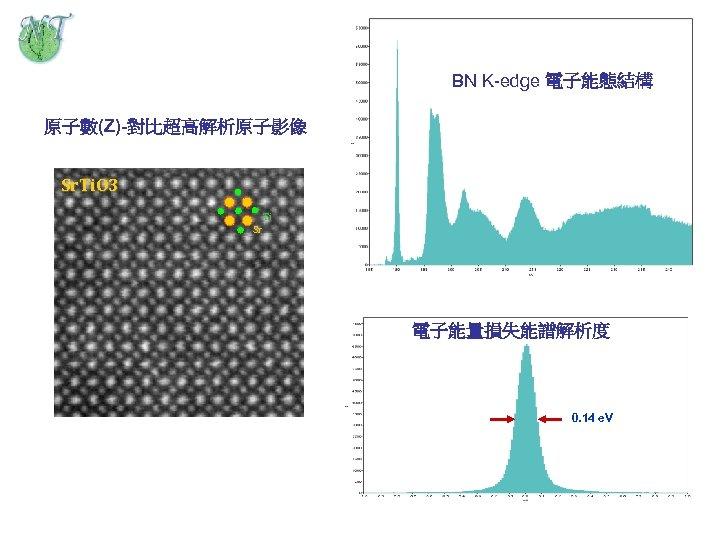 BN K-edge 電子能態結構 原子數(Z)-對比超高解析原子影像 Sr. Ti. O 3 Ti Sr 電子能量損失能譜解析度 0. 14 e.