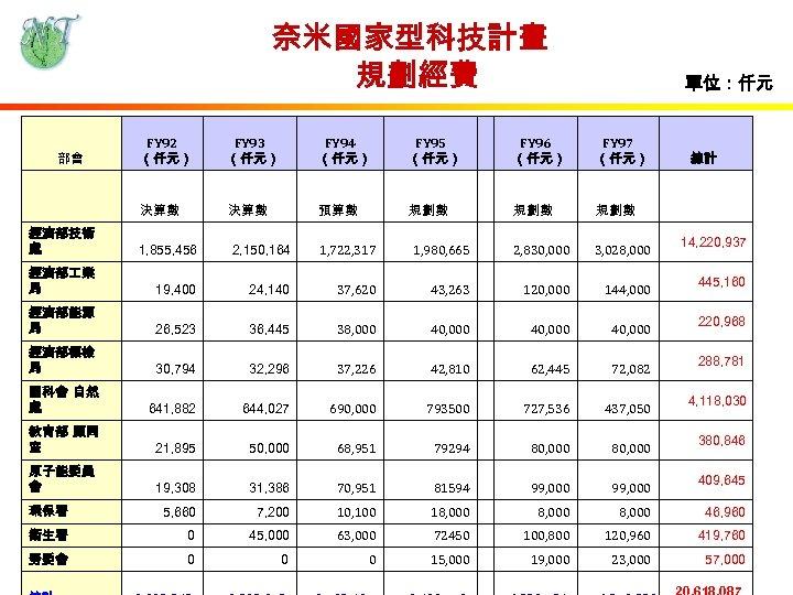 奈米國家型科技計畫 規劃經費 單位:仟元 FY 93 (仟元) FY 94 (仟元) FY 95 (仟元) FY 96