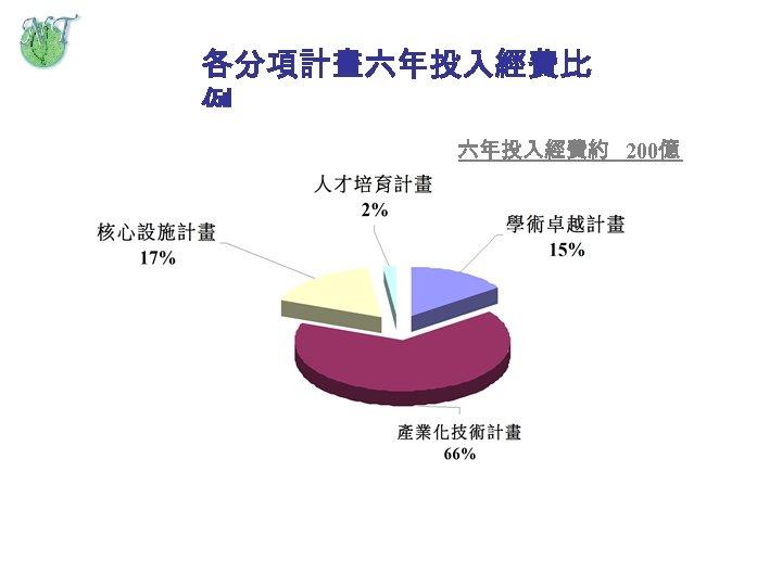 各分項計畫六年投入經費比 例 六年投入經費約 200億 6. 6% (學術 ), 10. 4%(產業 )