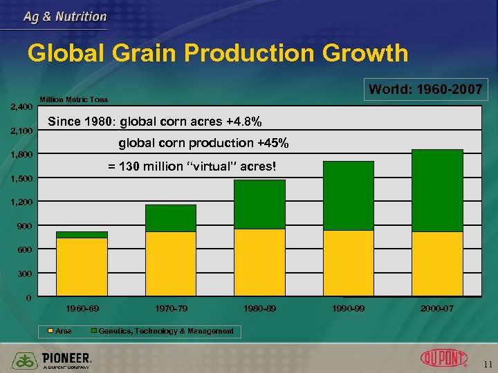 Global Grain Production Growth 2, 400 2, 100 World: 1960 -2007 Million Metric Tons