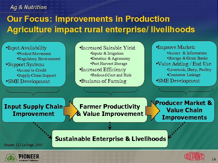 Our Focus: Improvements in Production Agriculture impact rural enterprise/ livelihoods • Increased Saleable Yield