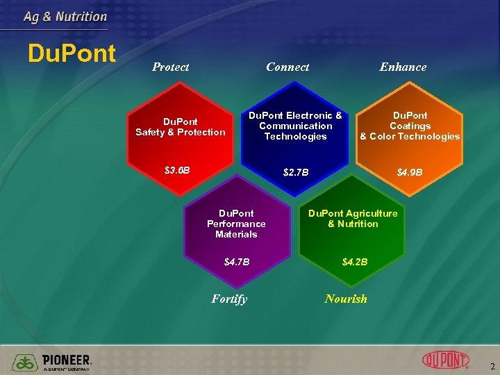 Du. Pont Protect Connect Enhance Du. Pont Electronic & Communication Technologies Du. Pont Coatings