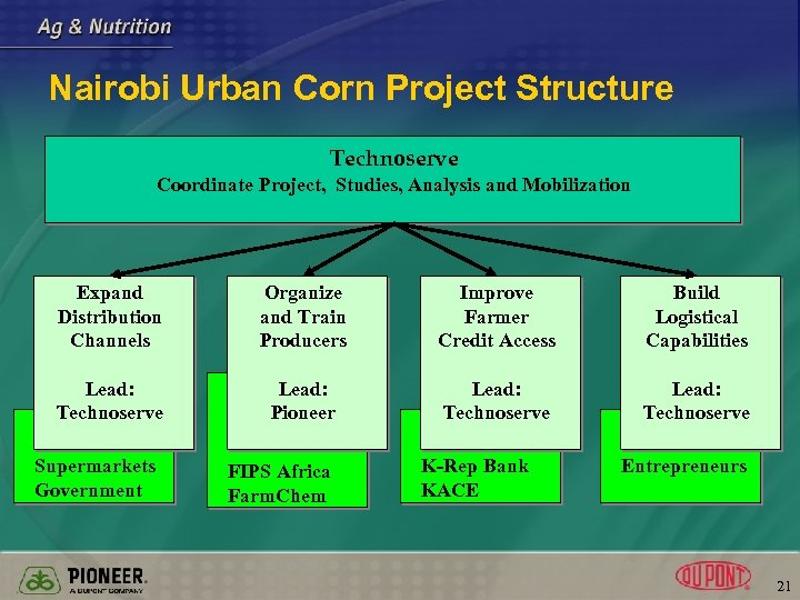 Nairobi Urban Corn Project Structure Technoserve Coordinate Project, Studies, Analysis and Mobilization Expand Distribution