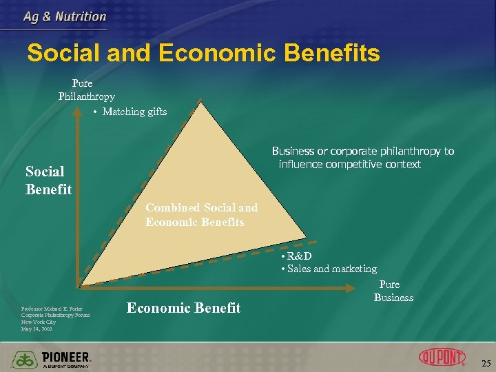 Social and Economic Benefits Pure Philanthropy • Matching gifts Business or corporate philanthropy to