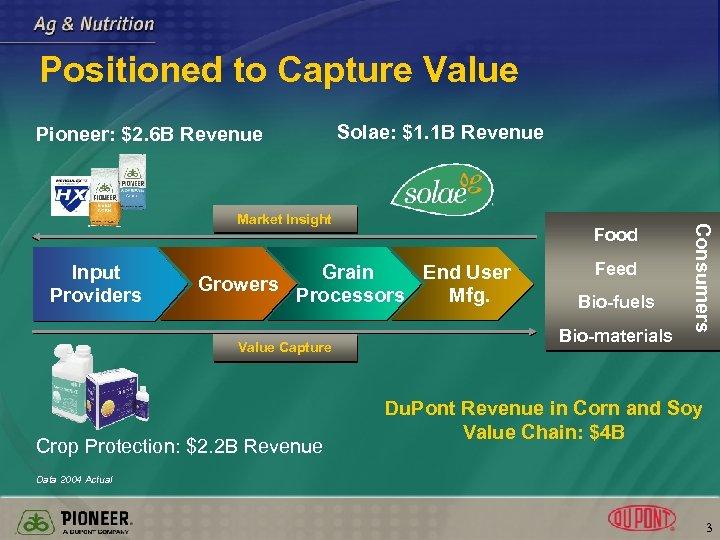 Positioned to Capture Value Pioneer: $2. 6 B Revenue Solae: $1. 1 B Revenue