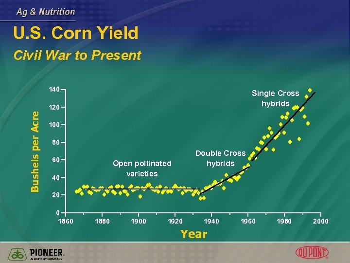 U. S. Corn Yield Civil War to Present Bushels per Acre 140 Single Cross