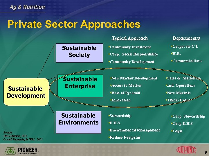 Private Sector Approaches Typical Approach Department/s Sustainable Development Sustainable Enterprise • Corporate C. I.