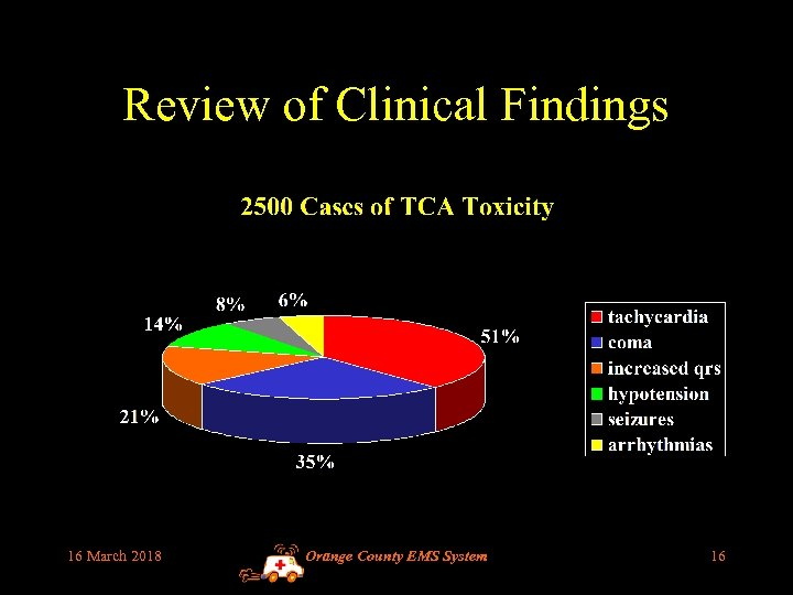Review of Clinical Findings 16 March 2018 Orange County EMS System 16