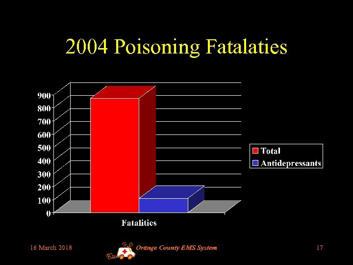 2004 Poisoning Fatalaties 16 March 2018 Orange County EMS System 17