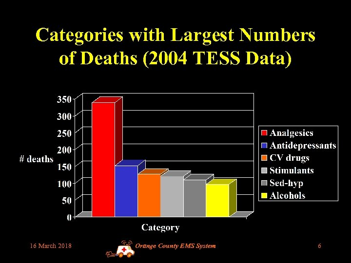 Categories with Largest Numbers of Deaths (2004 TESS Data) 16 March 2018 Orange County