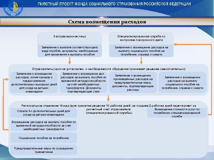 Схема возмещения расходов Застрахованное лицо Специализированная служба по вопросам похоронного дела Заявление о выплате