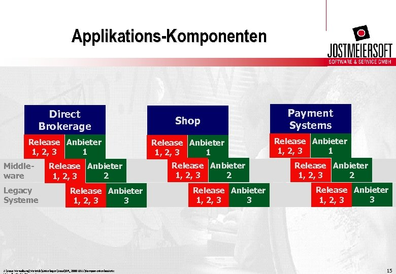 Applikations-Komponenten Direct Brokerage Shop Payment Systems Release Anbieter 1, 2, 3 1 Middleware Legacy