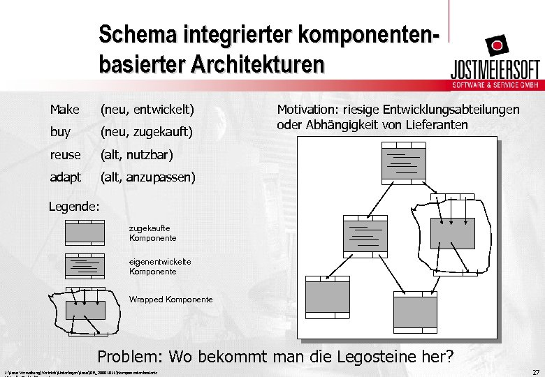 Schema integrierter komponentenbasierter Architekturen Make (neu, entwickelt) buy (neu, zugekauft) reuse (alt, nutzbar) adapt