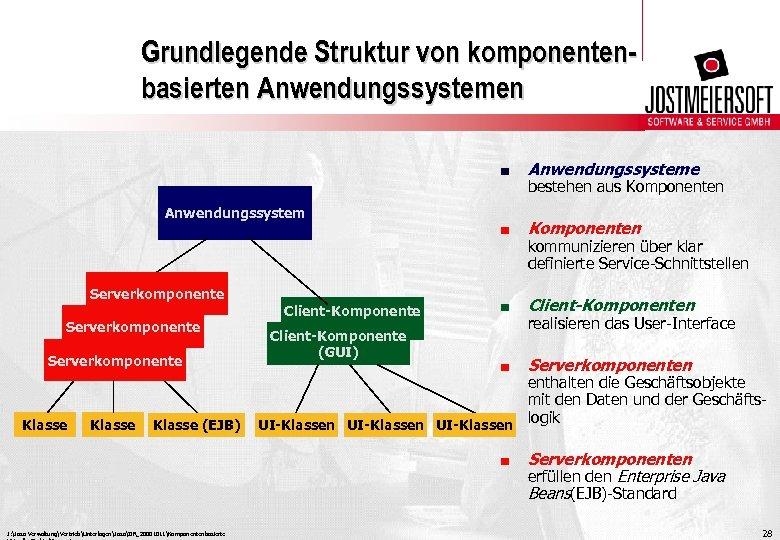 Grundlegende Struktur von komponentenbasierten Anwendungssystemen. Anwendungssysteme . Komponenten . Client-Komponenten . Serverkomponenten Anwendungssystem Serverkomponente