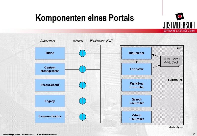 Komponenten eines Portals Quelle: Sybase J: Joso VerwaltungVertriebUnterlagenJosoIIR_20001011Komponentenbasierte 30