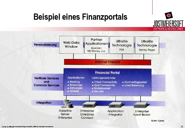 Beispiel eines Finanzportals Quelle: Sybase J: Joso VerwaltungVertriebUnterlagenJosoIIR_20001011Komponentenbasierte 31