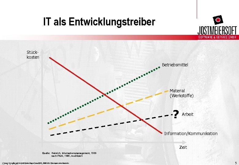 IT als Entwicklungstreiber Stückkosten Betriebsmittel Material (Werkstoffe) ? Arbeit Information/Kommunikation Zeit Quelle: Heinrich, Informationsmanagement,