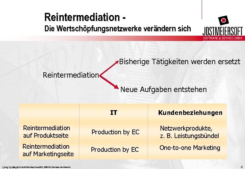 Reintermediation Die Wertschöpfungsnetzwerke verändern sich Bisherige Tätigkeiten werden ersetzt Reintermediation Neue Aufgaben entstehen IT
