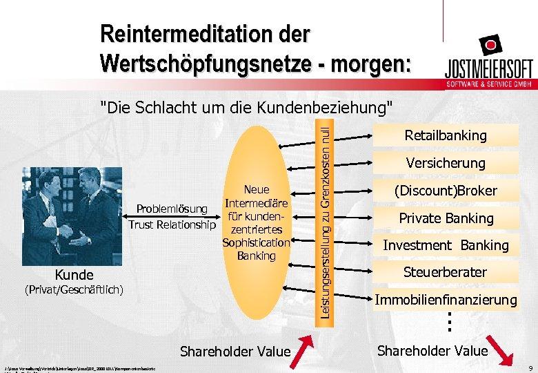 Reintermeditation der Wertschöpfungsnetze - morgen: Neue Intermediäre Problemlösung für kunden. Trust Relationship zentriertes Sophistication