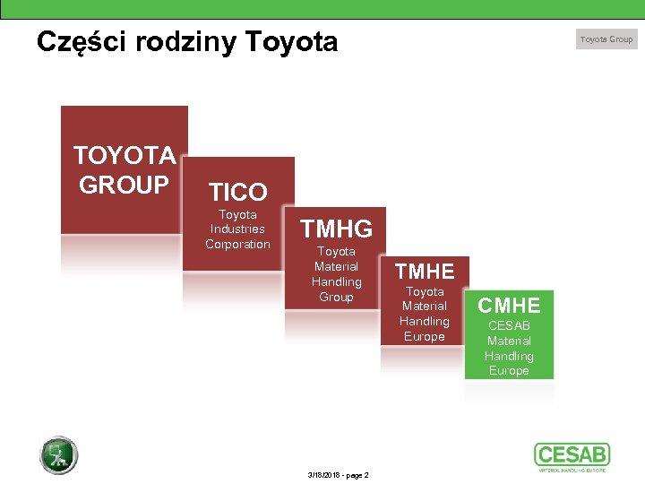 Części rodziny Toyota TOYOTA GROUP Toyota Group TICO Toyota Industries Corporation TMHG Toyota Material