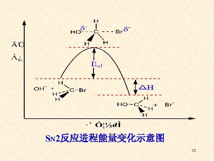 SN 2反应进程能量变化示意图 32