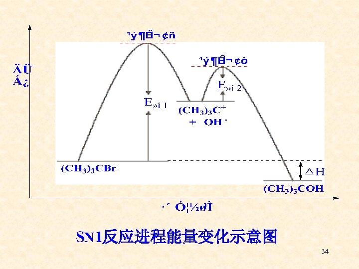 SN 1反应进程能量变化示意图 34