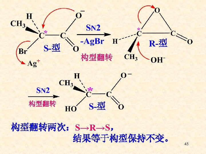 R-型 S-型 构型翻转两次:S→R→S, 结果等于构型保持不变。 45