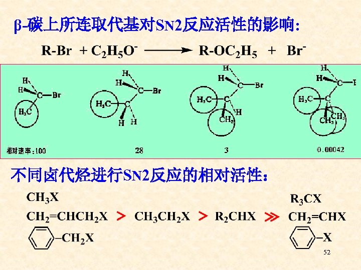 β-碳上所连取代基对SN 2反应活性的影响: 不同卤代烃进行SN 2反应的相对活性: 52