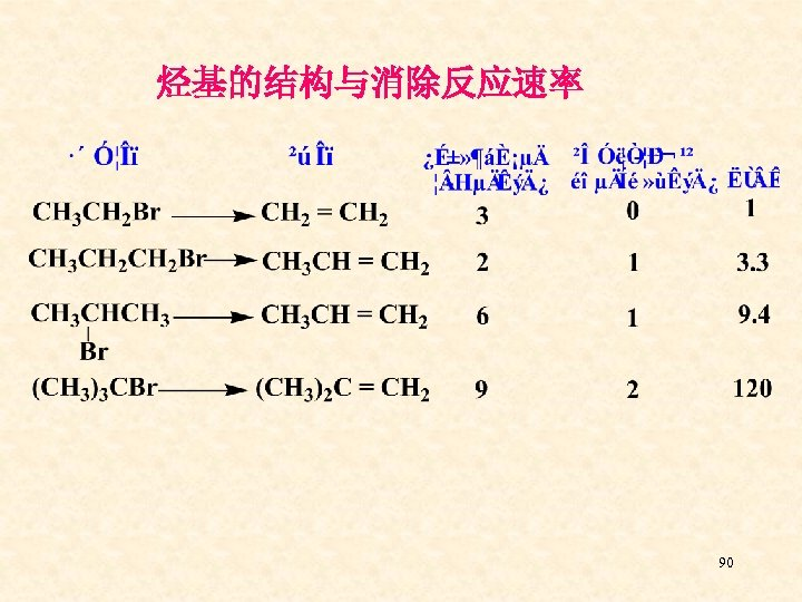 烃基的结构与消除反应速率 90