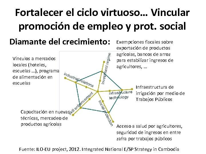 Fortalecer el ciclo virtuoso… Vincular promoción de empleo y prot. social Diamante del crecimiento: