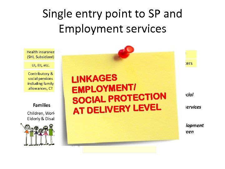 Single entry point to SP and Employment services LINKAGES EMPLOYMENT/ OCIAL PROTECTION S AT