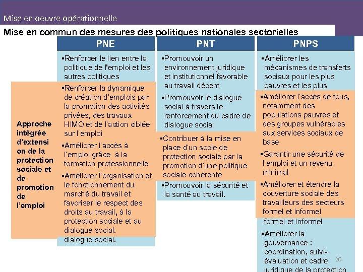 Mise en oeuvre opérationnelle Mise en commun des mesures des politiques nationales sectorielles PNT