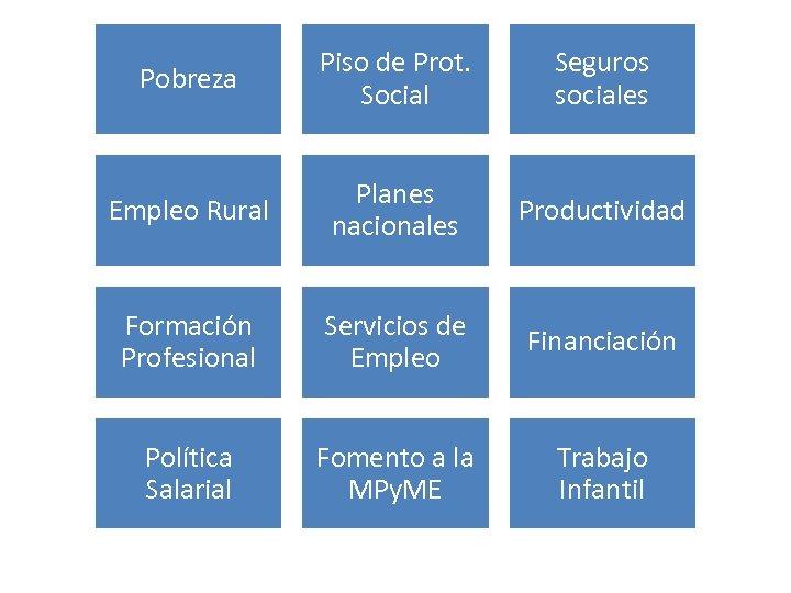 Pobreza Piso de Prot. Social Seguros sociales Empleo Rural Planes nacionales Productividad Formación Profesional