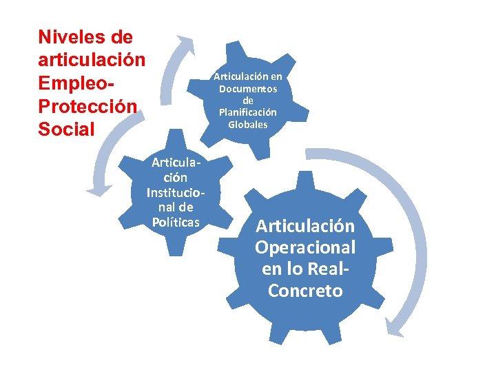 Niveles de articulación Empleo. Protección Social Articulación en Documentos de Planificación Globales Articulación Institucional