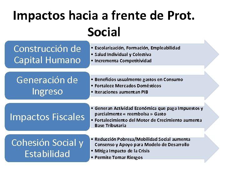 Impactos hacia a frente de Prot. Social Construcción de Capital Humano • Escolarización, Formación,
