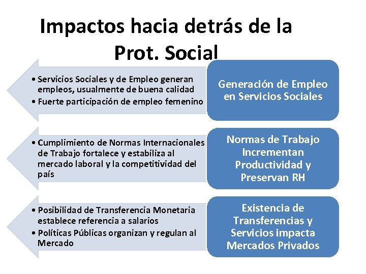 Impactos hacia detrás de la Prot. Social • Servicios Sociales y de Empleo generan
