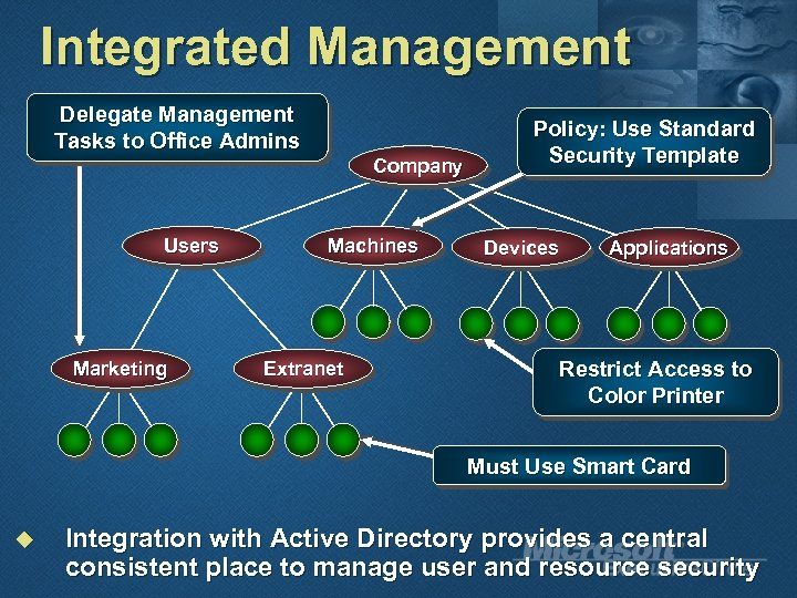 Integrated Management Delegate Management Tasks to Office Admins Company Users Marketing Machines Extranet Policy:
