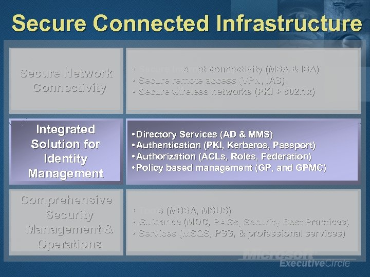 Secure Connected Infrastructure Secure Network Connectivity Integrated Solution for Identity Management Comprehensive Security Management