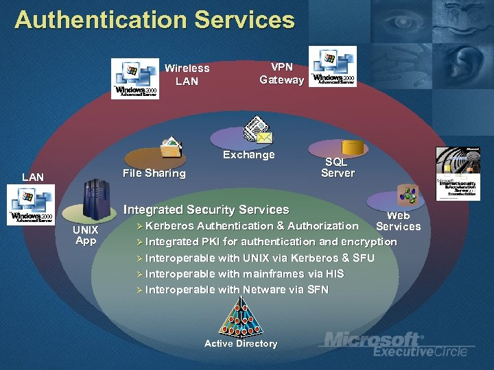 Authentication Services Wireless LAN VPN Gateway Exchange File Sharing LAN Integrated Security Services UNIX