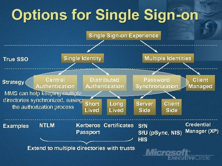 Options for Single Sign-on Experience Central Authentication MMS can help keeping multiple directories synchronized,