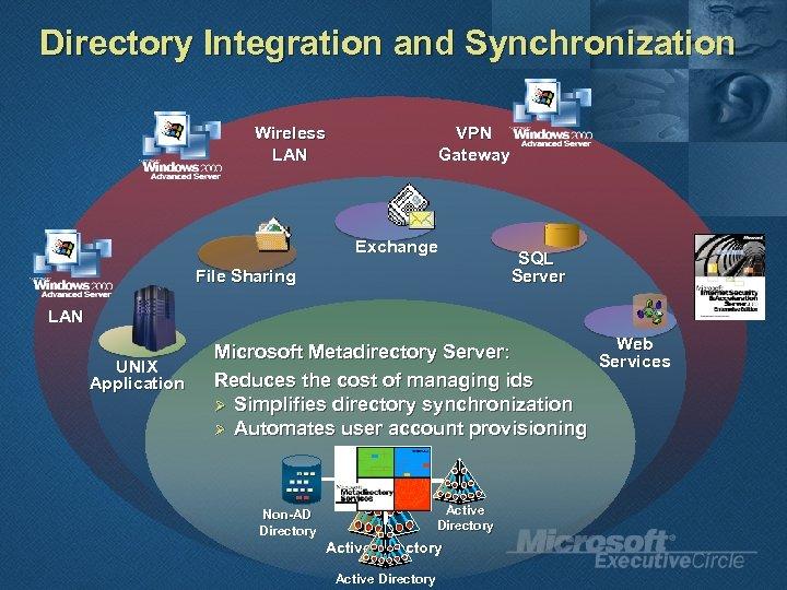 Directory Integration and Synchronization Wireless LAN VPN Gateway Exchange File Sharing SQL Server LAN