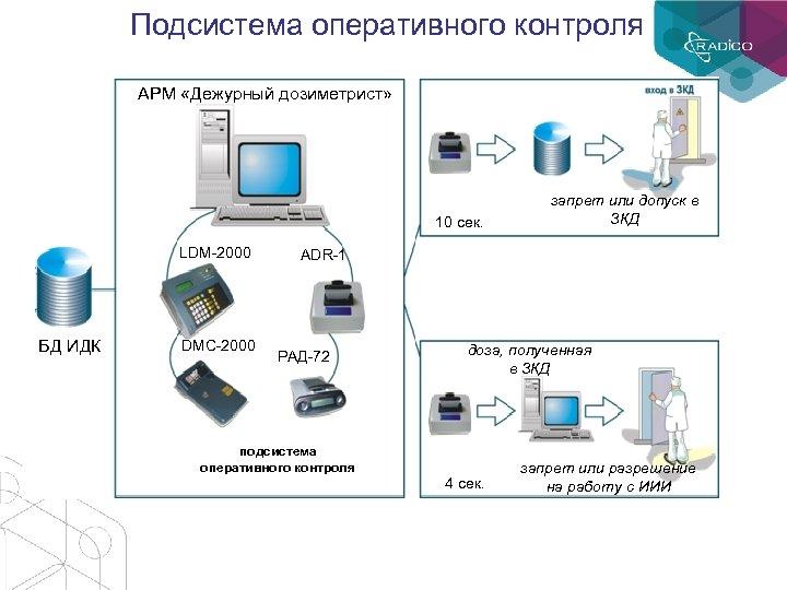 Подсистема оперативного контроля АРМ «Дежурный дозиметрист» 10 сек. LDM-2000 запрет или допуск в ЗКД