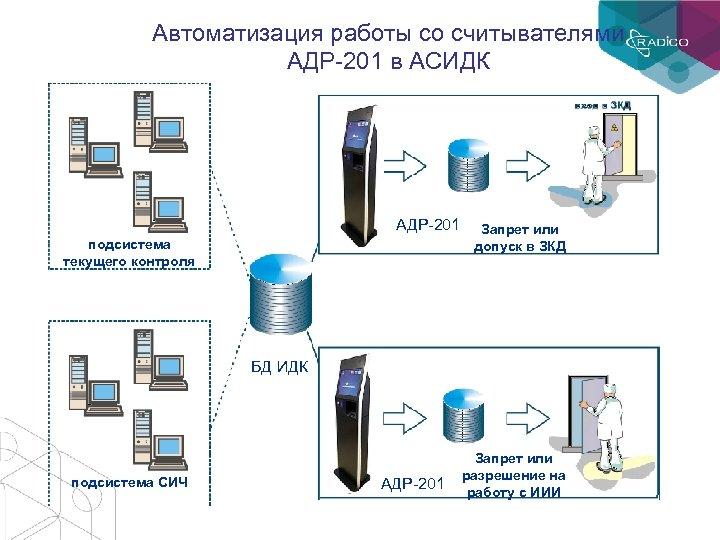 Автоматизация работы со считывателями АДР-201 в АСИДК АДР-201 подсистема текущего контроля Запрет или допуск